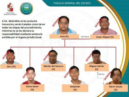 Detiene fiscalia de Tabasco a banda que secuestraba a migrantes centroamericanos